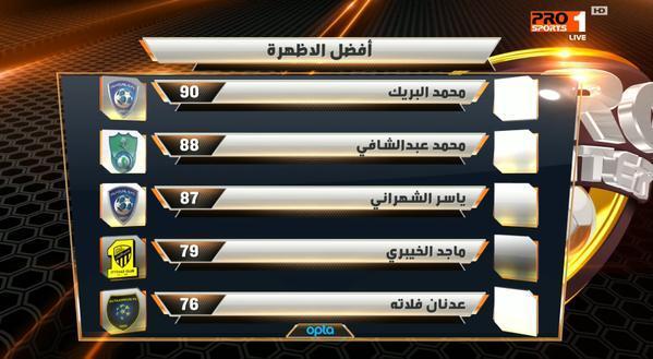 صورة .. الهلال السعودي يملك افضل ظهيرين في الدوري