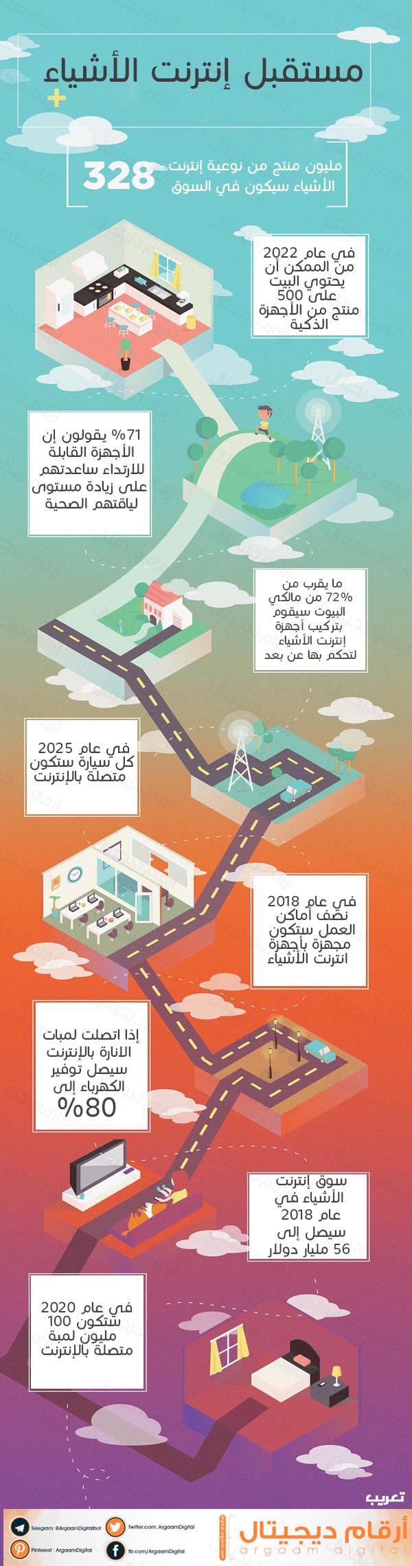 إنفوجرافيك مستقبل إنترنت الأشياء