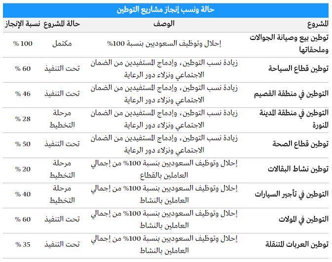 جدول نسب الانجاز