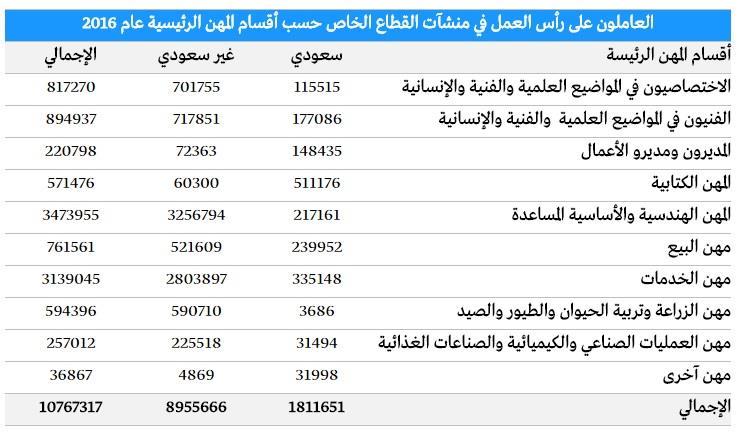 10.8 مليون إجمالي العاملين بالقطاع الخاص بنهاية 2016.. 16% سعوديون و8.9 مليون أجنبي