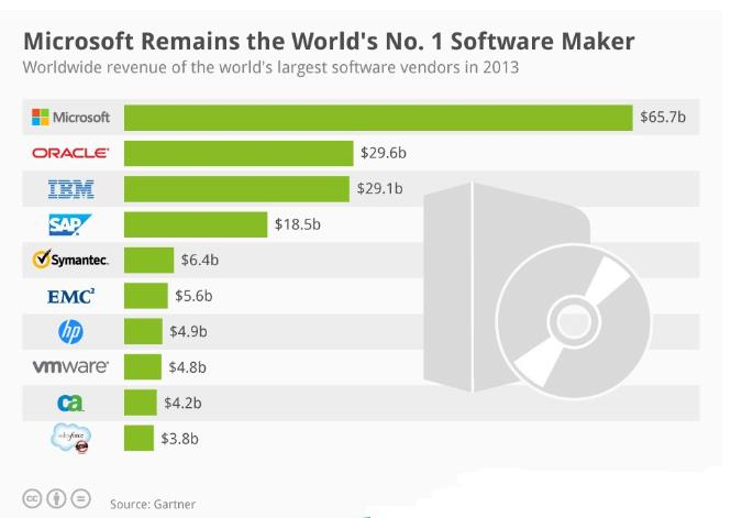 software maker
