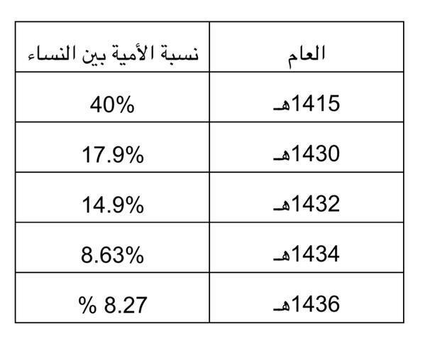 """""""التعليم"""" تنشر إحصائية توضح انخفاض نسبة الأمية في المملكة"""