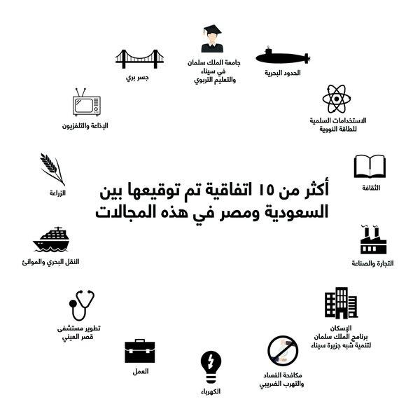 أبرز المجالات التي وقعت المملكة ومصر اتفاقيات حولها