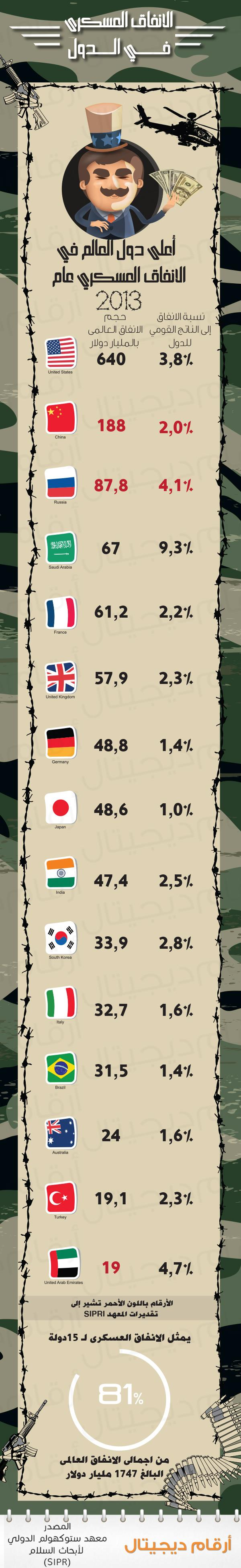 [الإنفوجرافيك] أكثر دول العالم انفاقا على الجيوش والعتاد الحربي