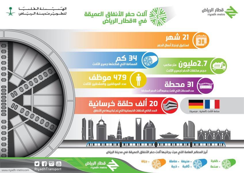 فيصل بن بندر يعلن انتهاء أعمال الحفر في مشروع قطار الرياض