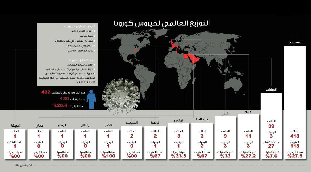 تحديث لخارطة كورونا العالم اليوم 632259df-f62d-4413-9