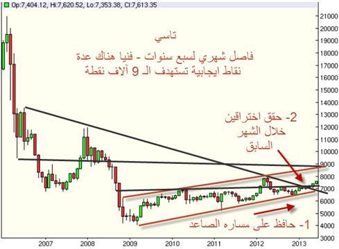 [ تحليل فنى ] تحليل مؤشر البورصة السعودية الرئيسى TASI نادي خبراء المال