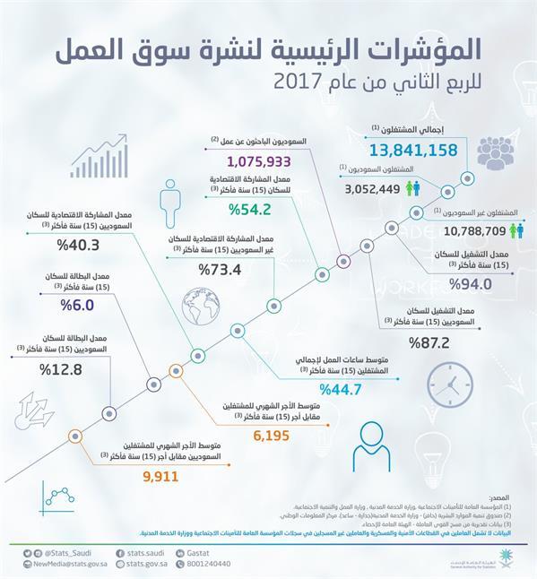 """""""هيئة الإحصاء"""" تكشف عن نسب البطالة والمشتغلين من المواطنين للربع الثاني من عام 2017"""