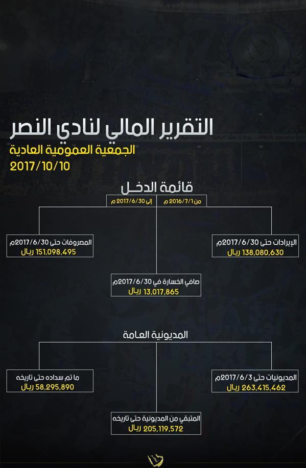 النصر يعلن عن ديونه.. وفيصل بن تركي يدعمه بـ15 مليون ريال