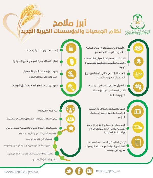 تعرف على تفاصيل نظام الجمعيات والمؤسسات الخيرية الجديد