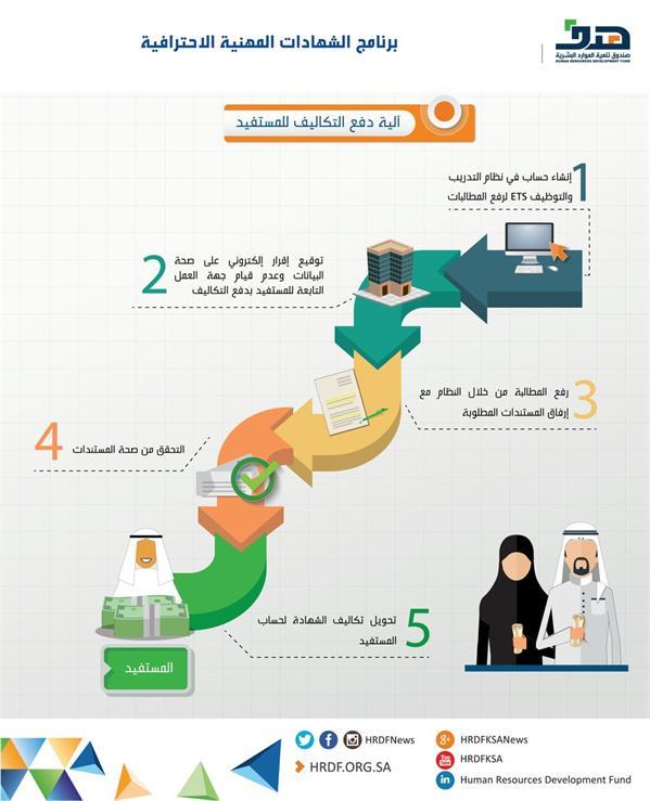 """""""هدف"""" يوضح كيفية الحصول على تعويضات مالية لحاملي الشهادات المهنية المعتمدة"""