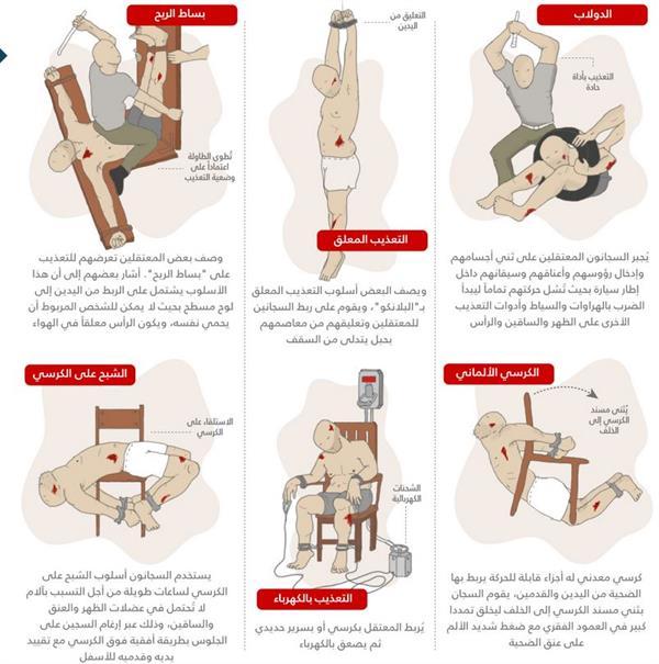 شاهد أقسى أنواع التعذيب بسجون النظام السوري