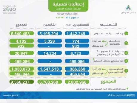 """إجمالي المسجلين في """"حساب المواطن"""" يتجاوز 9.5 مليون"""