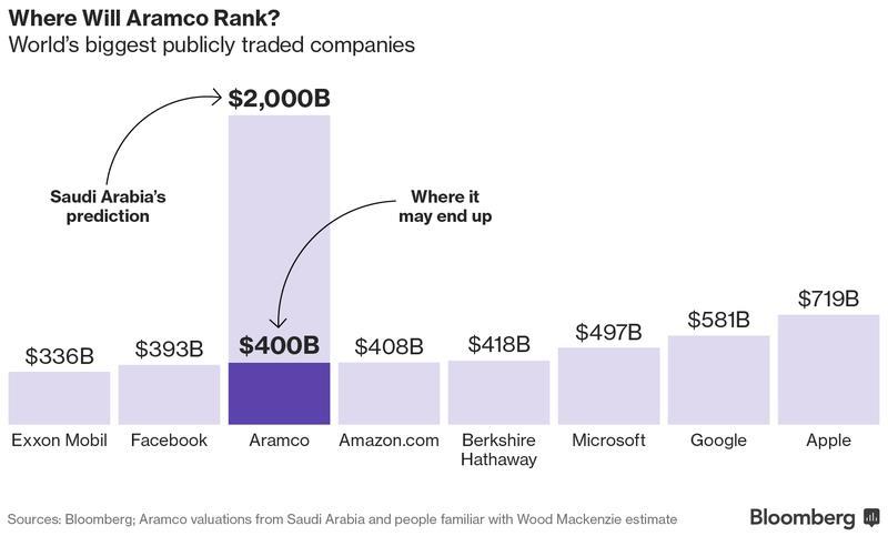 شركة عالمية تقدر القيمة السوقية لأرامكو بـ 400 مليار دولار