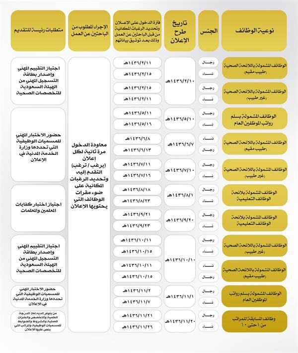 الخدمة المدنية تطلق الخطة الزمنية للإعلانات الوظيفية للعام الحالي