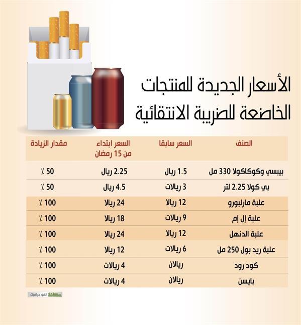 الأسعار الجديدة للتبغ ومشروبات الطاقة والغازية