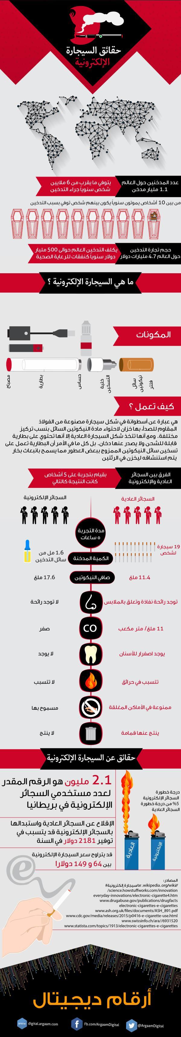 إنفوجرافيك حقائق لا تعرفها عن السجائر الإلكترونية