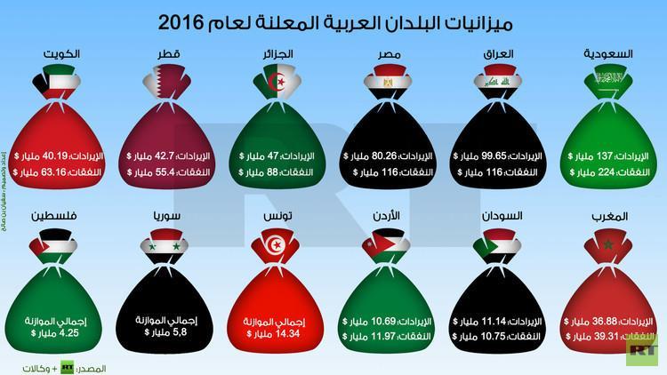 إنفوجرافيك يوضح الموازنات العربية المعلنة لعام 2016م