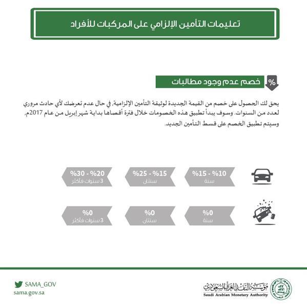 مؤسسة النقد تلزم شركات التأمين بتقديم خصومات على تأمين المركبات
