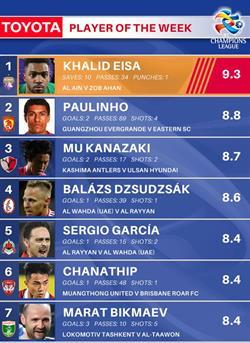 قائمة لاعب الأسبوع الآسيوي تخلو من السعوديين