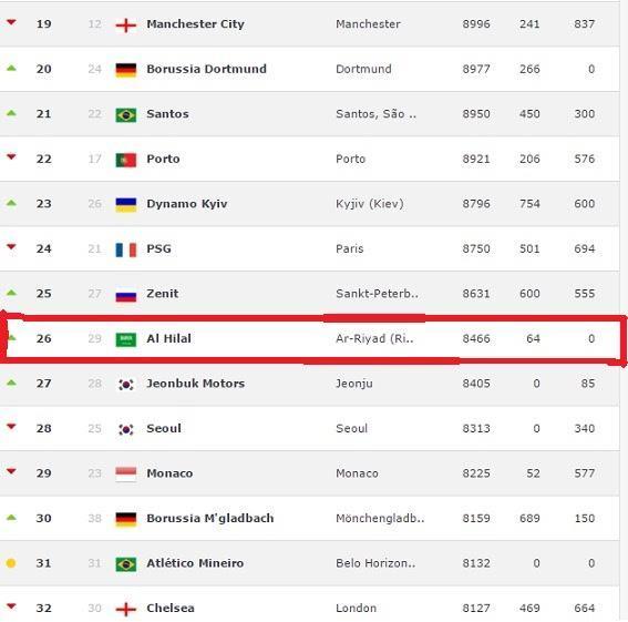 الهلال يتصدر ترتيب أفضل الأندية الآسيوية والعربية